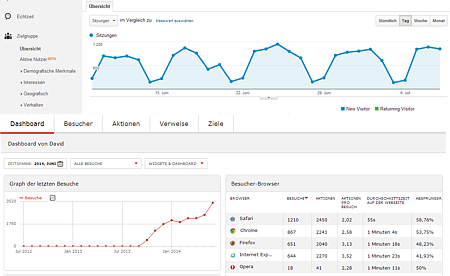 SEO - Google Analytics