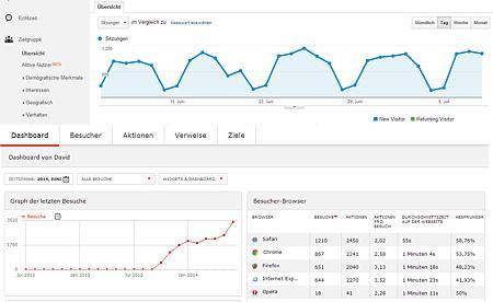 SEO - Google Analytics