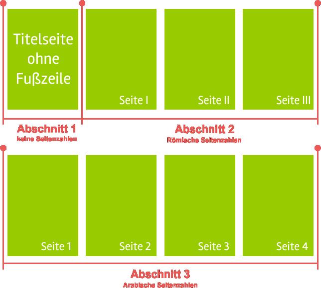 Word-Seitenzahlen - Wissenschaftliche Arbeiten - Konzept