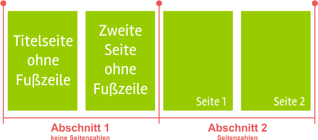 Word-Seitenzahlen ab Seite 3 - Abschnitte